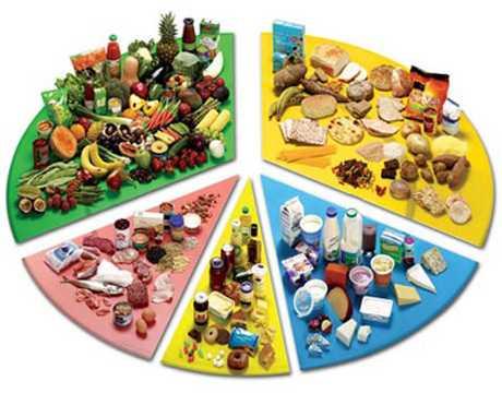 Evita las arritmias cardíacas con una dieta equilibrada